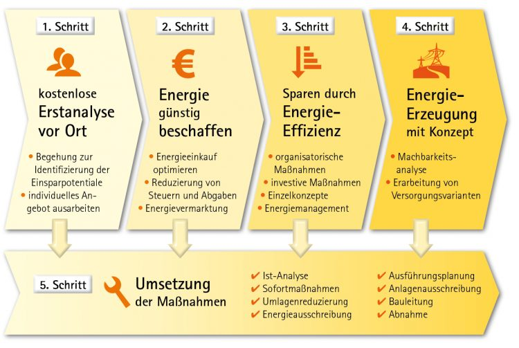 Konzept zur Reduzierung Ihrer Energiekosten- Energieberatung Industrie