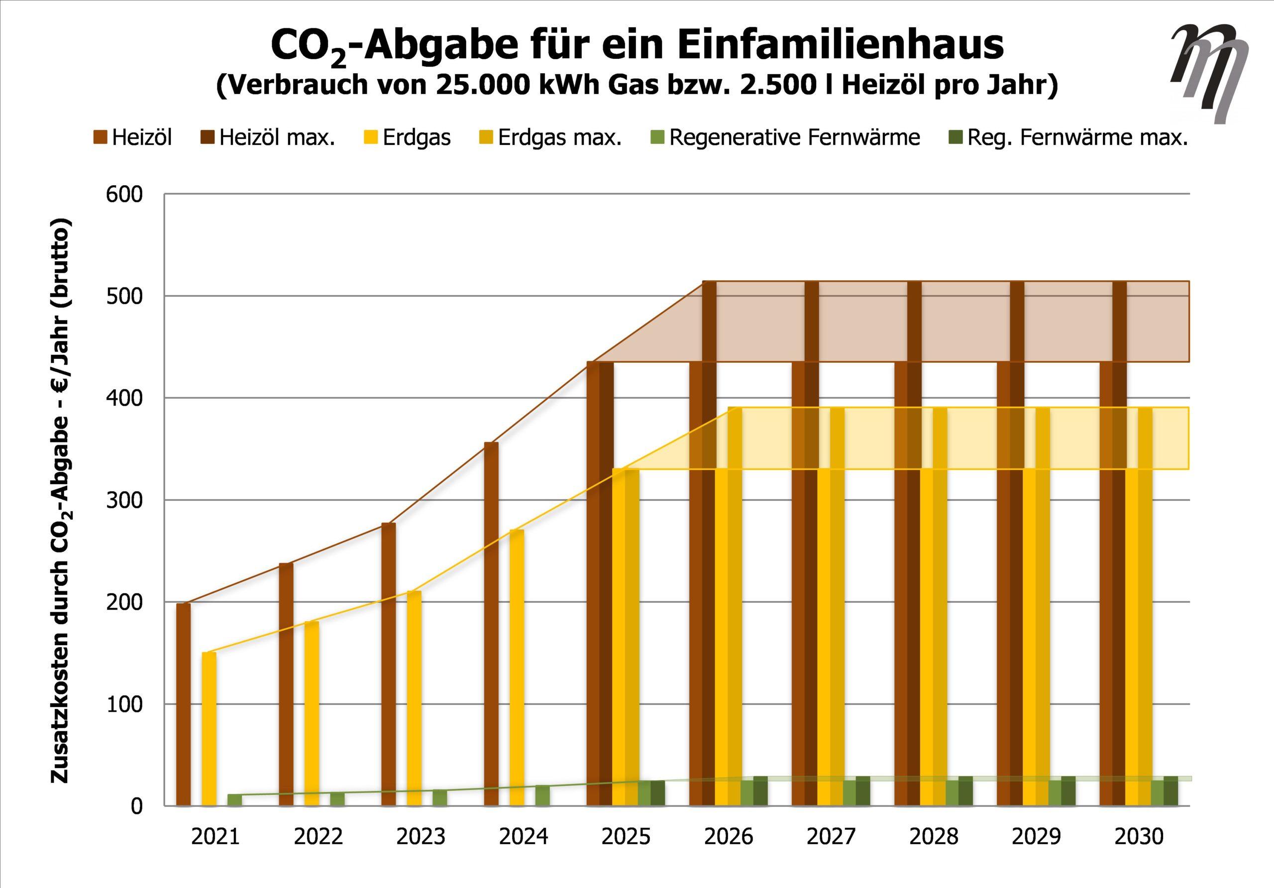 CO2-Kosten Verlauf